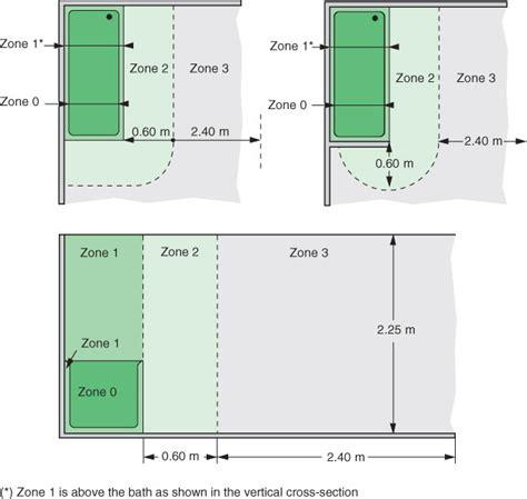 Bathroom Zone Definition Bathroom Electrical Installation Electrical Installation