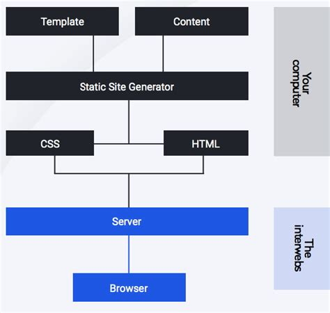 Static Website Vs Dynamic Website Which Is Better For Seo Static Html Website Templates