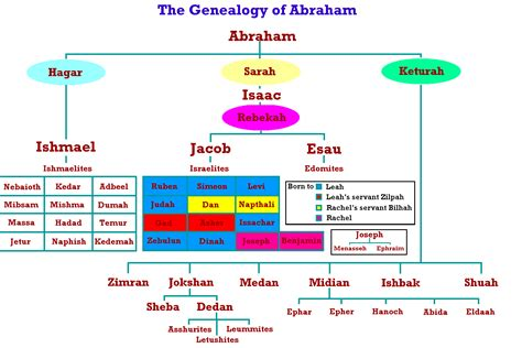 genealogy of joseph fisher and his descendants and of the allied families of farley farlee fetterman pitner reeder and shipman classic reprint books ishmael and his descendants