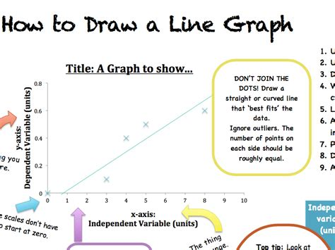 drawing a graph how to draw a graph science help sheet by beccy597