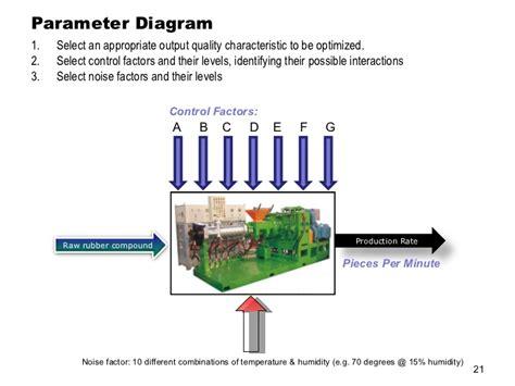 taguchi diagram taguchi diagram periodic diagrams science