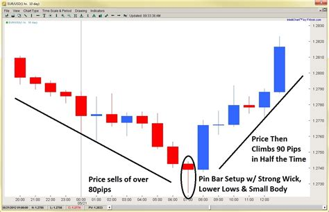 reversal pattern strategy fx trend reversal trading