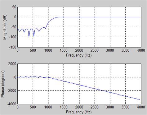 high pass filter signal processing high pass filter pole zero plot 28 images bandpass filter bandpass filter pole zero plot