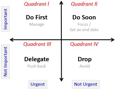 importance urgency mapping continuous improvement toolkit