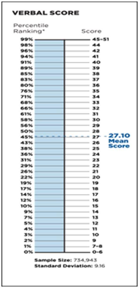 Mba Gmat Percentile Rankings by Gmat Coaching Class In Surat Gmat Class Surat