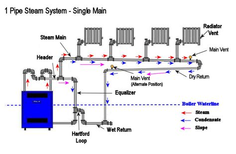 steam boiler piping schematic residential boiler piping diagram residential get free image about wiring diagram