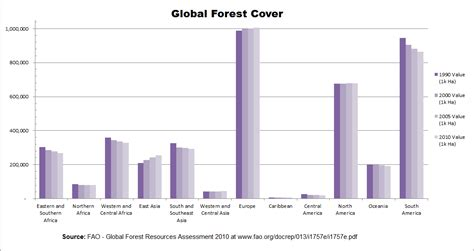 wiki 4 global changes from growing transport to smart deforestation by region wikipedia