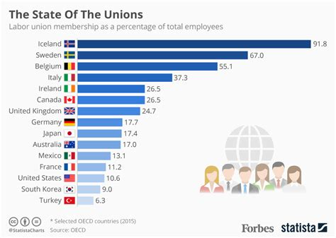 which countries the highest levels of labor union membership infographic