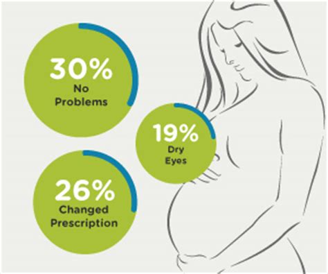 how your eyesight changes in pregnancy mum in the madhouse