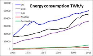 world energy consumption wikipedia