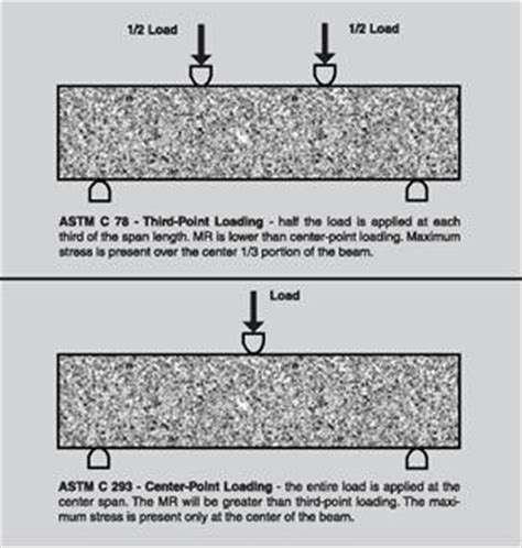yield design definition new page 1 www concreteanswers org