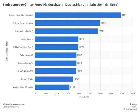 Kinder Auto Deutschland by F 252 Nf Kinderautositze Bis 36 Kg Im Vergleich