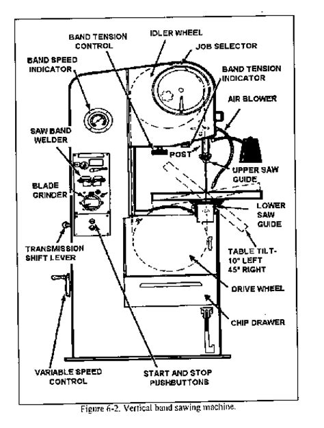 jet band saw parts diagram how do i change a band saw blade answerbag