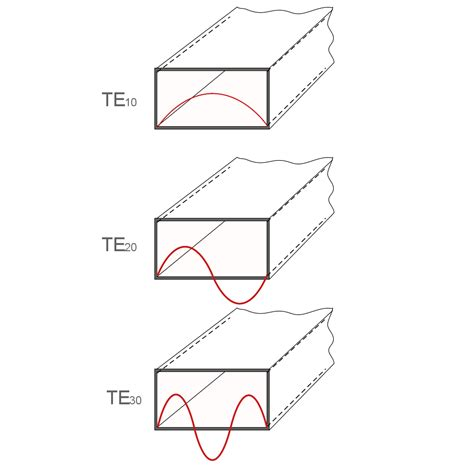 one modes waveguide modes te tm tem electronics notes