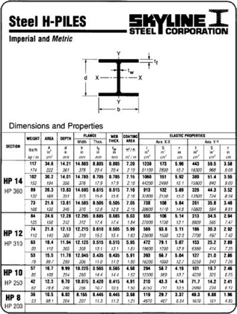steel section properties metric aisc wide flange beam dimensions pictures to pin on