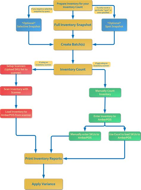 flowchart creater flowchart for inventory system 28 images sle flow