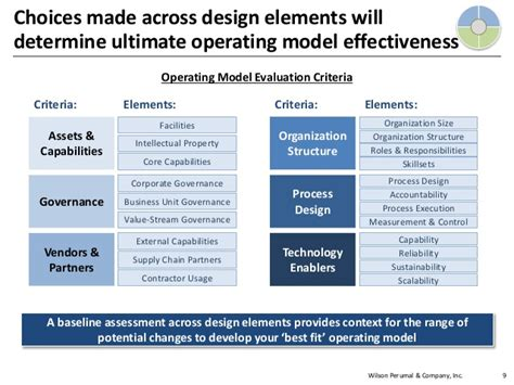 design effectiveness vs operating effectiveness wilson perumal operating model design
