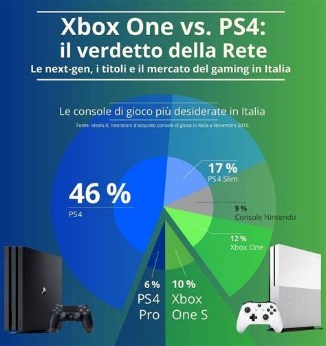 xbox pass un infografica di microsoft svela gli xbox one vs ps4 qual 232 la pi 249 desiderata dagli italiani