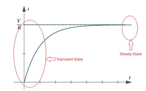 inductor current steady state concept of transient state and steady state etrical