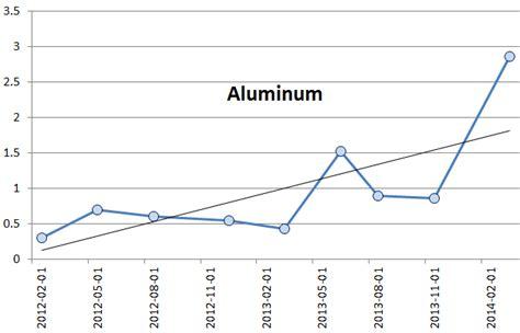 Aluminum Detox Symptoms by Heavy Metal Detoxification These Trends Show That It Is
