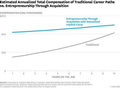 Traditional Mba Salary by Which Mbas Make More Consultants Or Small Business Owners