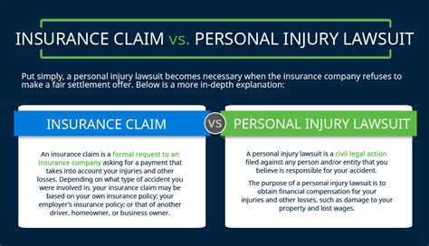 Or Lawsuit File An Insurance Claim Or A Personal Injury Lawsuit