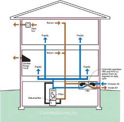 how to design home hvac system for hvac professionals installing a new system in a