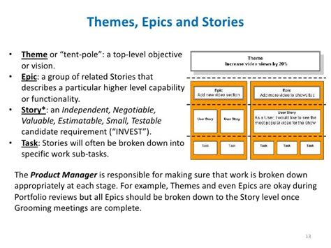 themes epics user stories image result for define user stories epics and themes