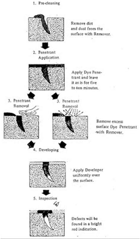 Surface Discontinuities with Liquid Penetrant Testing