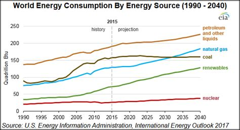 world energy outlook 2017 books global natgas fastest growing fossil fuel to 2040 as