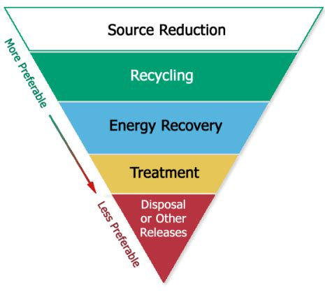 Industrial Pollution Prevention tri pollution prevention overview envirofacts us epa