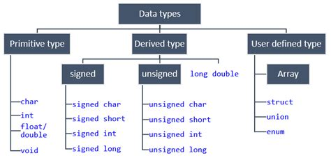 type in data types in c programming codeforwin