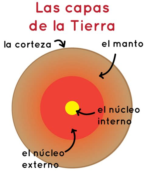 imagenes reales del nucleo de la tierra make a fan with earth s layers nasa space place
