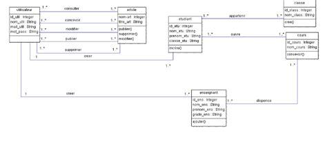 diagramme uml site web memoire cr 233 ation d un site web dynamique avec