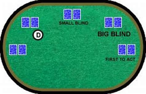 What Is A Big Blind In glossario big blind e small blind pokermondiale