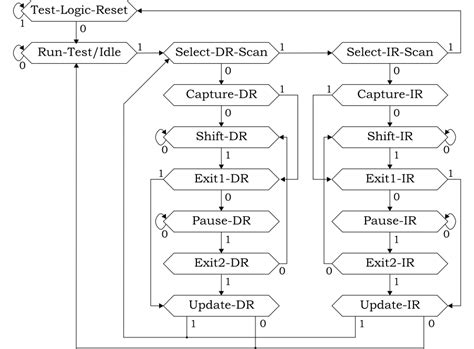 jtag state diagram using jtag with systemc