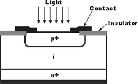 difference between pin diode and avalanche photodiode all about electronics