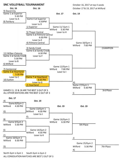 printable volleyball bracket volleyball 2017 snc volleyball tournament bracket