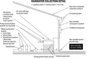 rainwater harvesting is simplest alternative water source