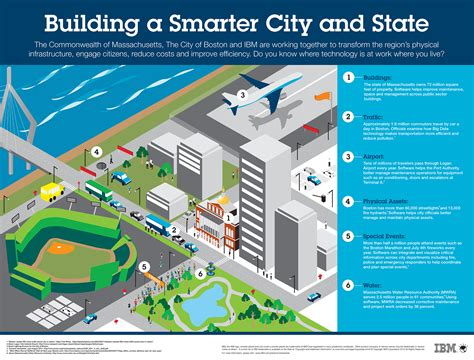 infographic outlines why green building is smart building ibm news room ibm ecosystem infographic building a