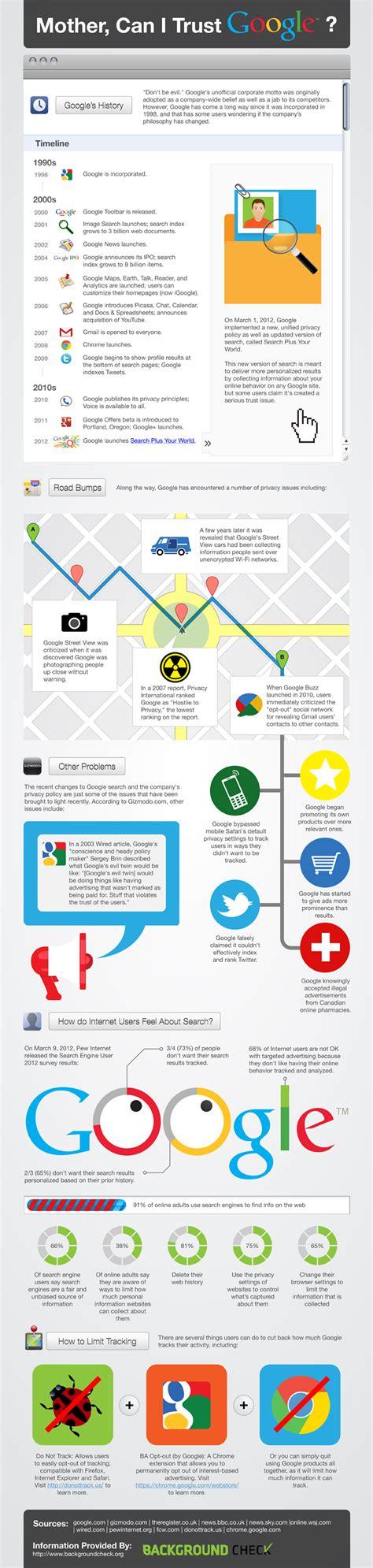 google images infographic google timeline can we still trust google infographic