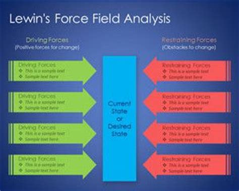 lewin s field analysis template free lewin s field analysis powerpoint template