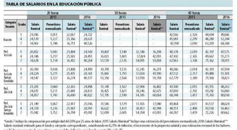 maestros exhiben recibos de sueldos que contradicen las