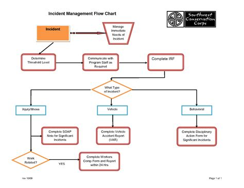 workflow chart template program management process templates incident management