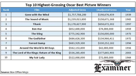 Box Office Adjusted For Inflation by The 10 Highest Grossing Best Picture Oscar Winners