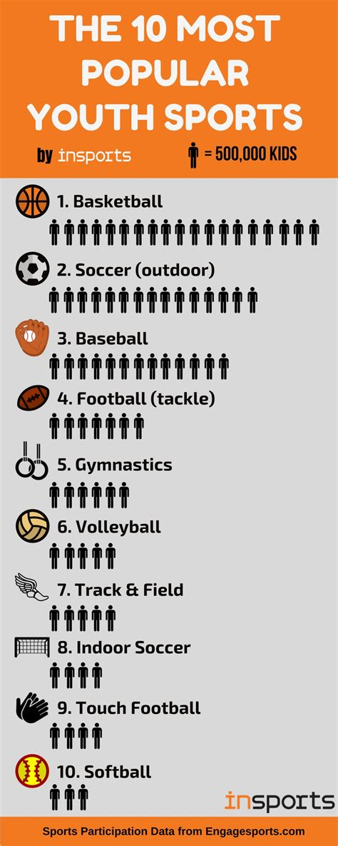 most popular youth sports youth sports leagues milford