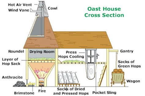 oast house design design squared a toast to the oast the first in a