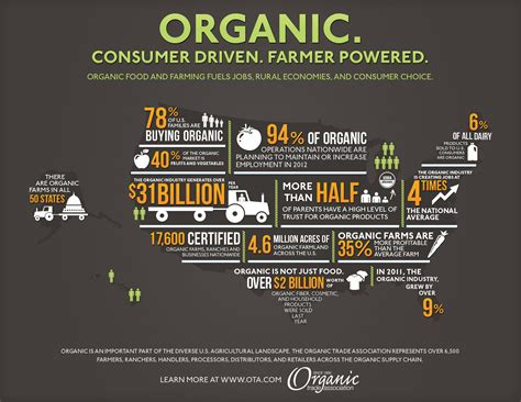 Organic Buys by Food Tech Connect Infographic Of The Week Organic Food