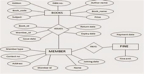 library management system erd diagram er diagram of library management system 28 images er