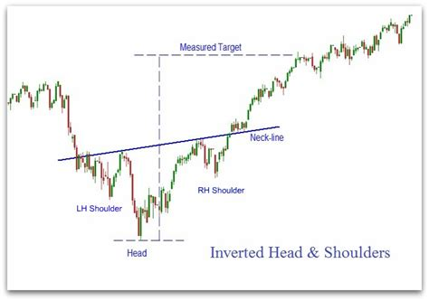 trading pattern head and shoulders head and shoulders pattern my patterns